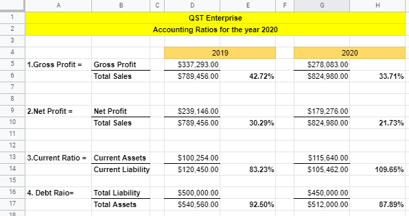 Accounting Ratio Analysis with Google Sheets