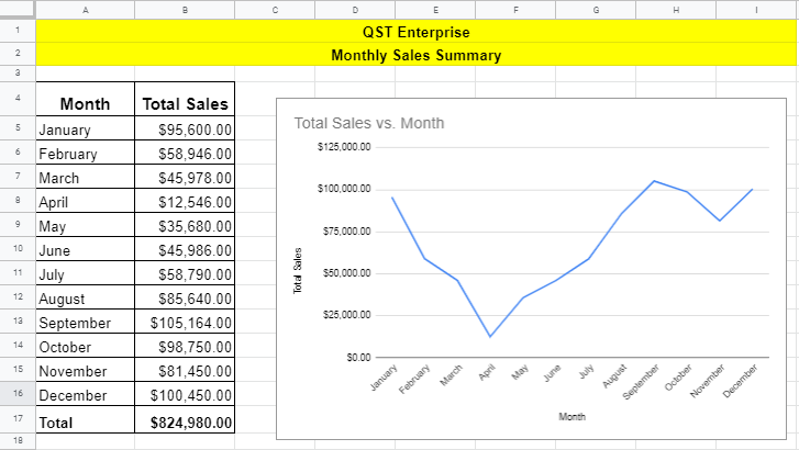Monthly Sales Summary with Google Sheets
